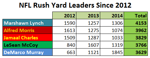 rush yards