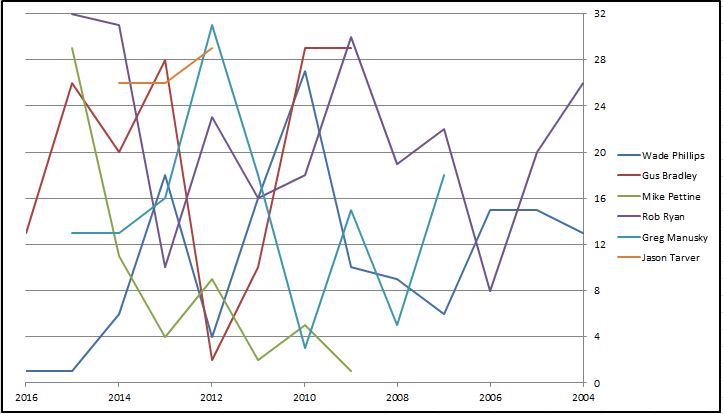 Redskins Defensive Coordinator Graph ALL