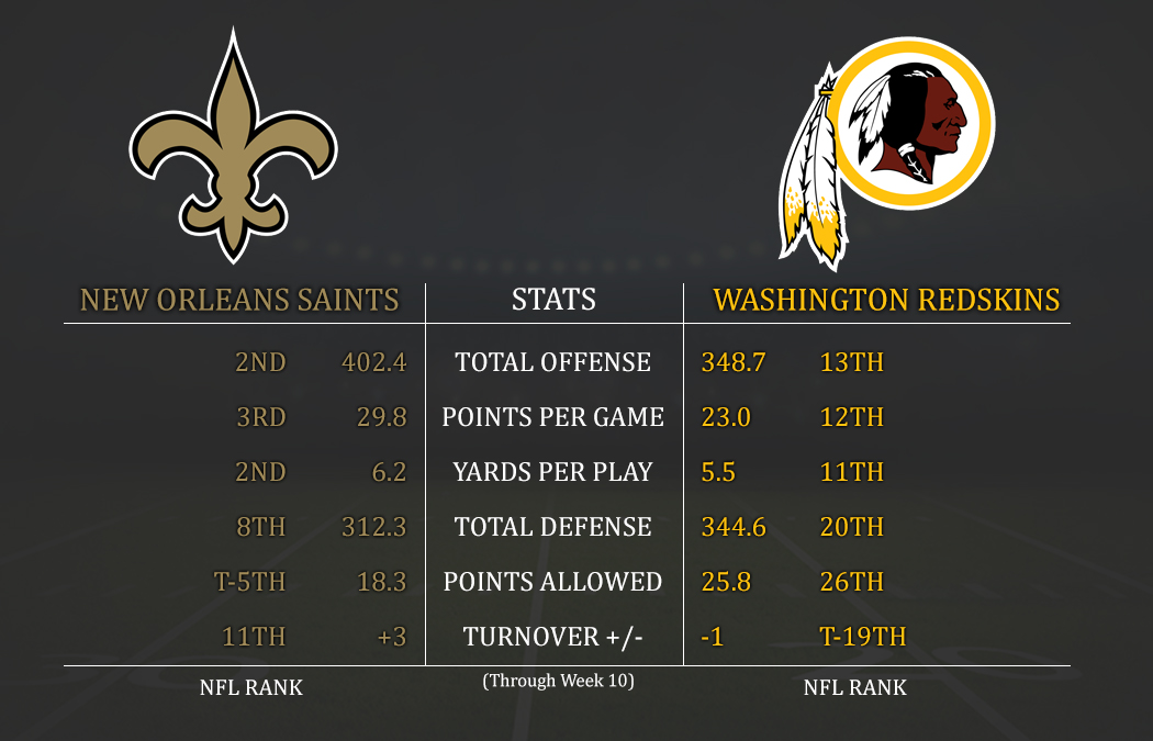 Nfl Teams Offenses Ranked